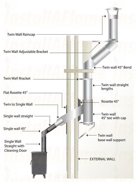 Twin Wall Flue Pipe Systems